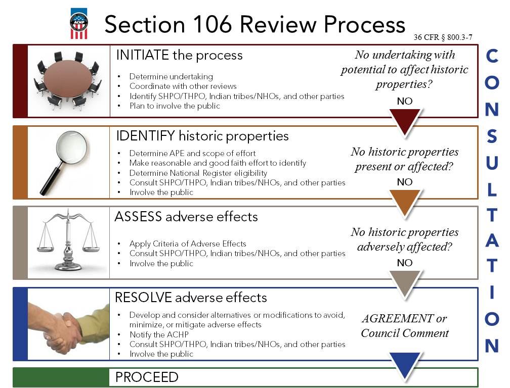 Section 106 review Process Flowchart